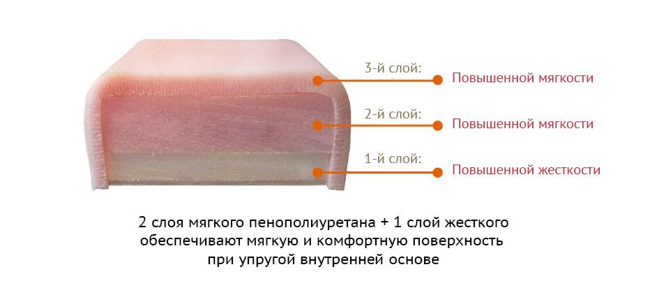 Материал подушки массажного стола